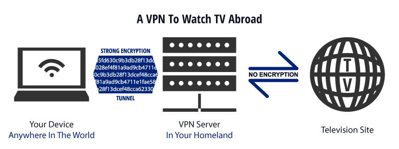 Tv kijken buitenland