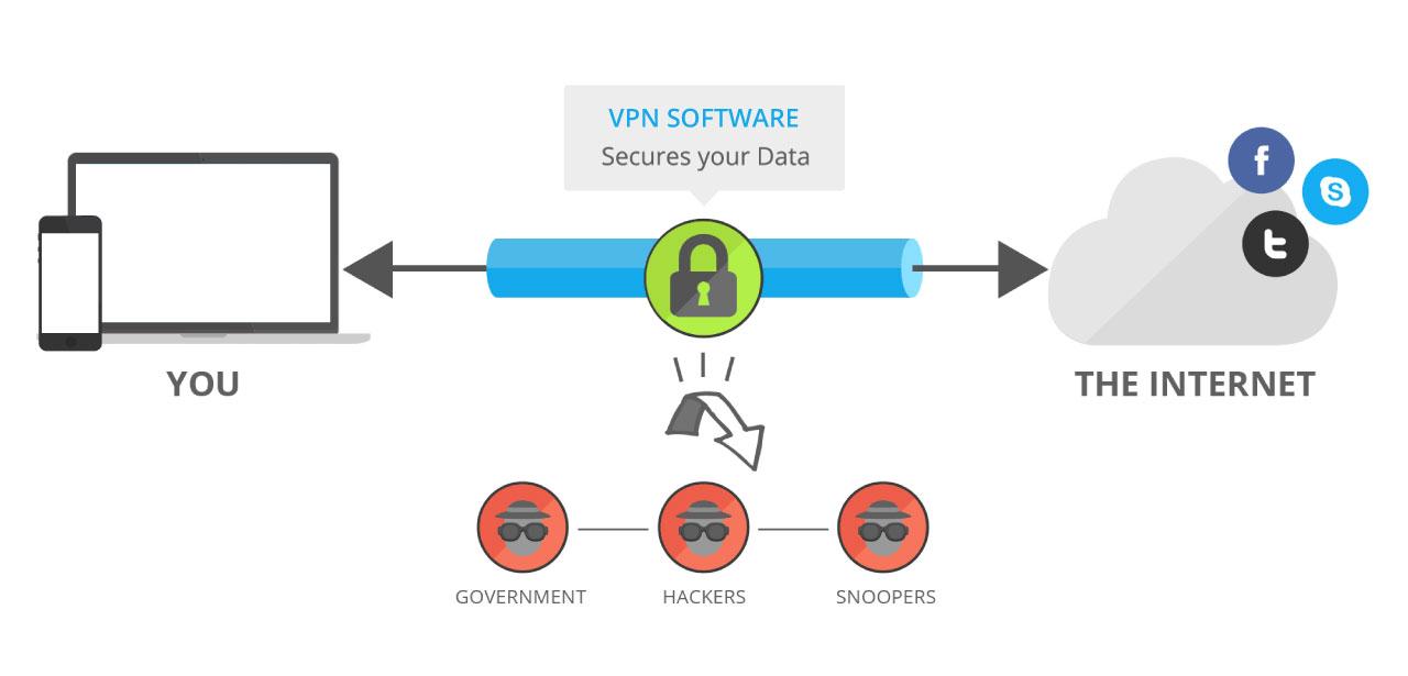 Wat is een versleutelde verbinding
